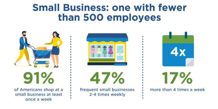 Small-Businesses