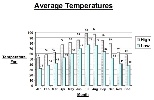 Average Temperatures throughout the year
